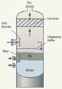 vertical separator internal design