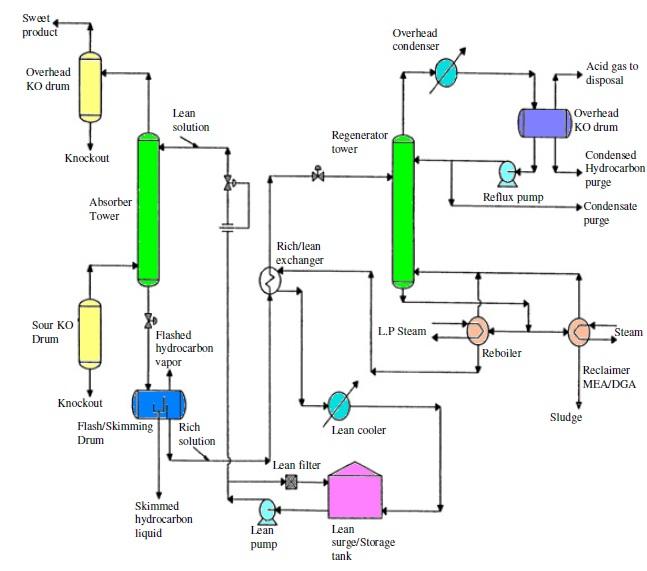 natural gas treatment