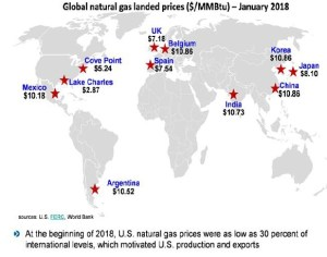 Global Natural Gas Landed Prices