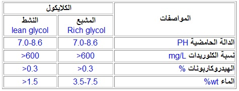 Glycol Specifications
