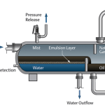 Three-Phase Oil–Water–Gas Separators