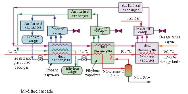 LNG process