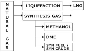 how to convert natural gas to NGL