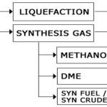 Natural Gas to Liquids GTL