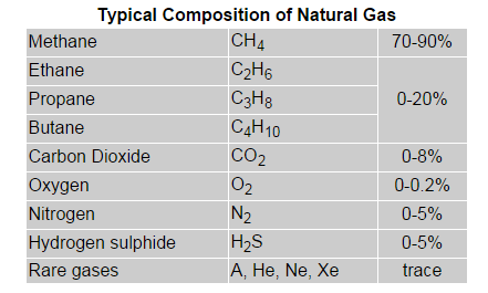 Natural-Gas-Composition