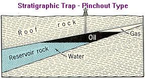 Stratigraphic Traps - pinchout type