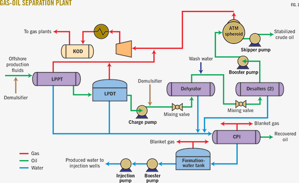 Surface Facilities In Oil Amp Natural Gas Production Part 2