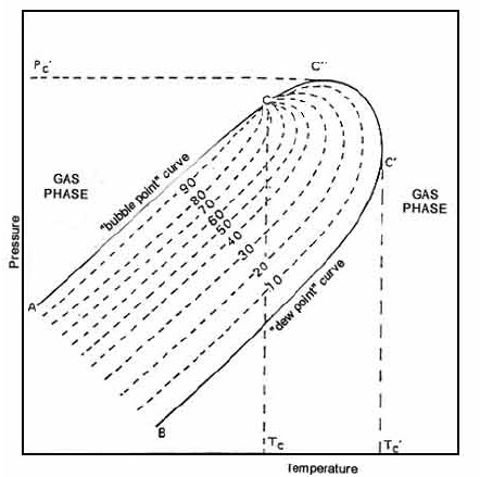 PT-phase-diagram