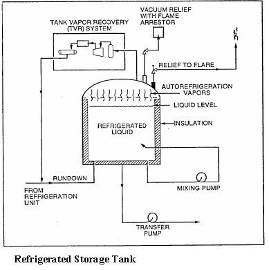 Refrigerated Storage Tank
