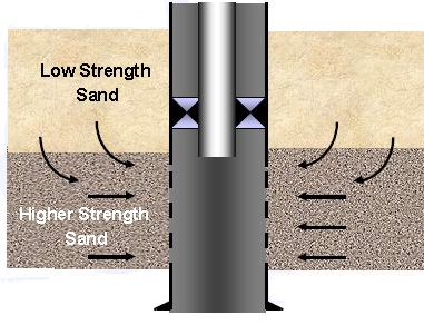 Sand Control Perforating