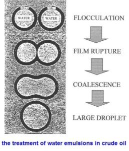 emulsion treatment steps