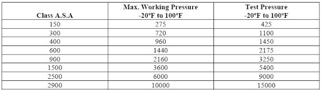 Hydrostatic Test Pressure table