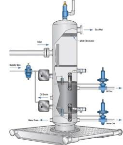Oil Gas Separator control signals