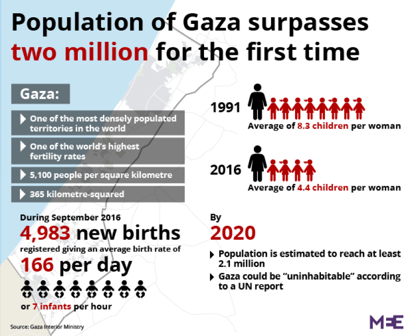 What If Americans Lived Like The People in Occupied Gaza?