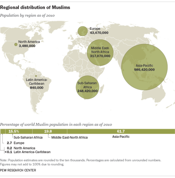 Not All Arabs Are Muslims and Not All Muslims Are Arabs