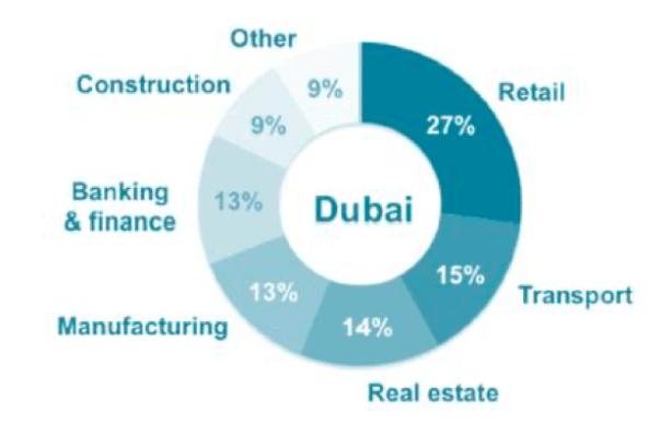 Dubai During COVID-19: Its Success May Be Its Downfall