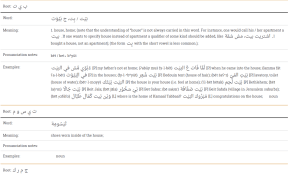 What are the best online Arabic dictionaries and mobile Apps for Arabic? 9