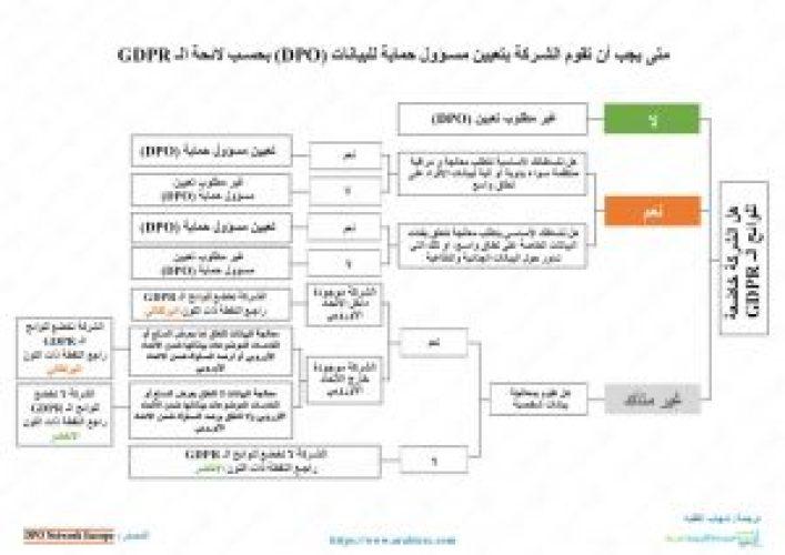 هل يجب ان تقوم الشركة بتعيين مسؤول حماية للبيانات بحسب لائحة GDPR
