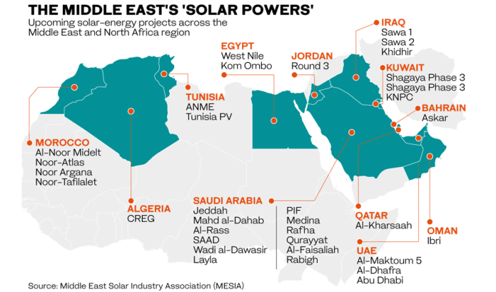 solar power Saudi Arabia enters as the 'green energy' members in the Middle Eastern Party
