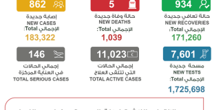 862 more infected with coronavirus;  5 deaths