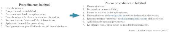emilio_castejon_procedimiento_habitual_nuevos_descubrimientos
