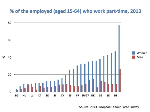 ETUI_conf_part_time_work