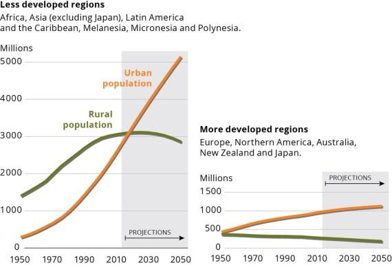 EEA_rural_population_trends