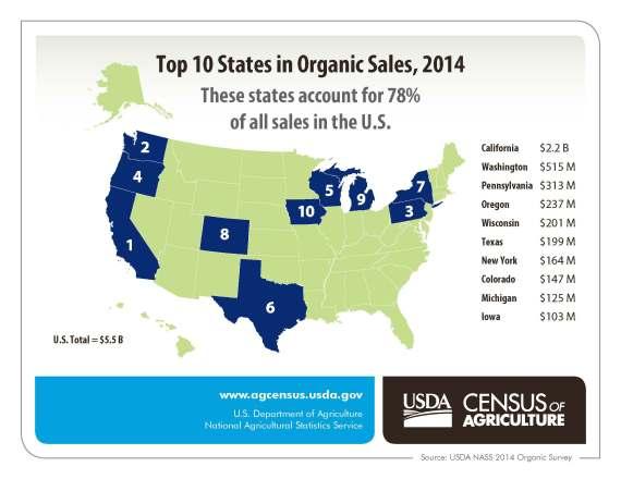 USDA_organic_farming