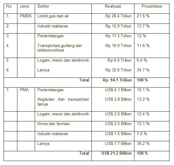 Perbandingan Realisasi Investasi asing dan nasional