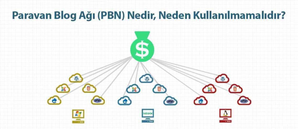 SEO'da Paravan Blog Ağı (PBN) Nedir, Neden Kullanılmamalıdır?