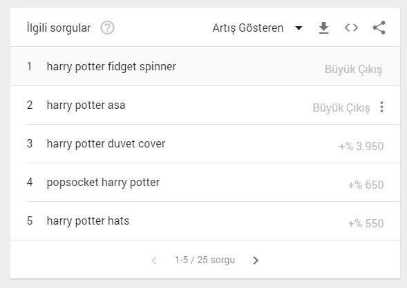seo-google trendler