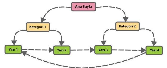 Internal Link Yapısı