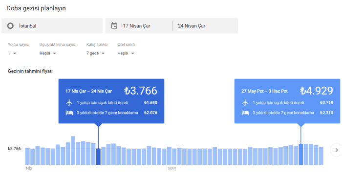 Google'dan Seyahat Sitelerini Bitirecek Hamle : Google Destination
