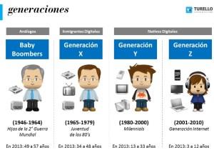 Generación-BB-X-Y-Z