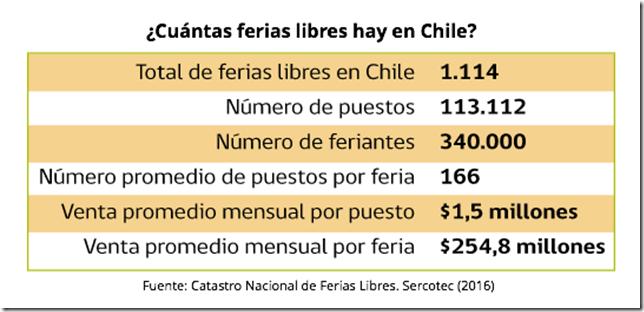 Ferias libres Chile