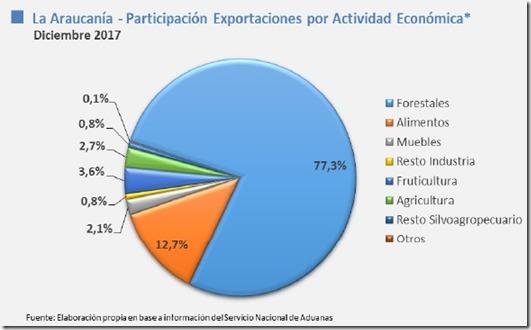 exportaciones act. e