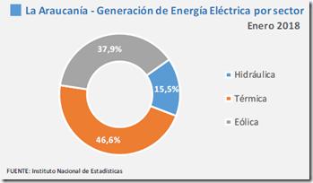 Participación generacion electrica