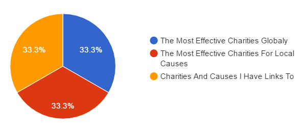giving-breakdown-pie-chart
