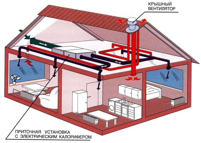 На схеме показан частный дом вентиляция
