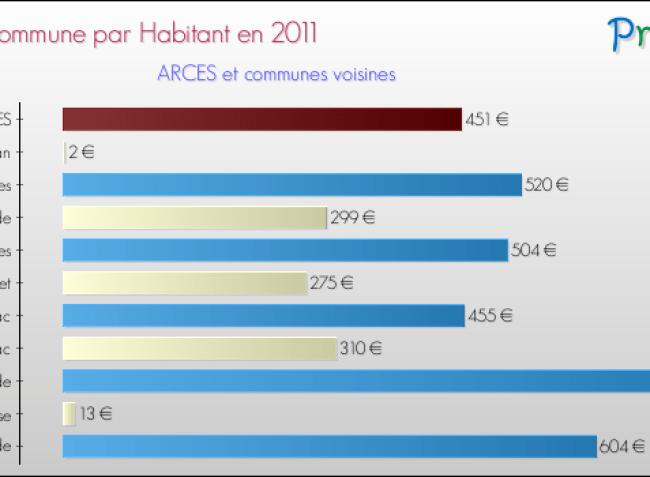 dette-par-habitant-2011-commune-ARCES
