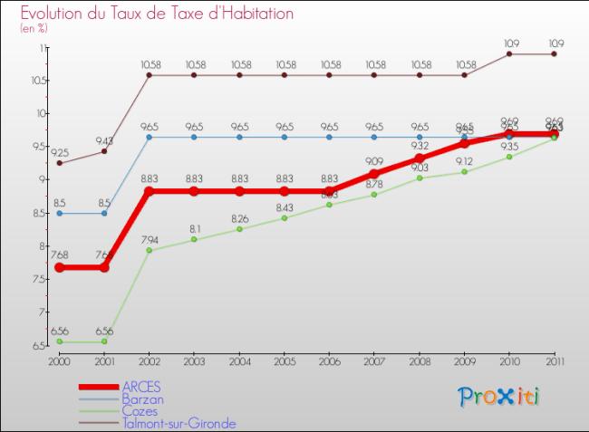 evolution-taux-taxe-habitation-commune-ARCES