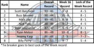 Ranks Week 17