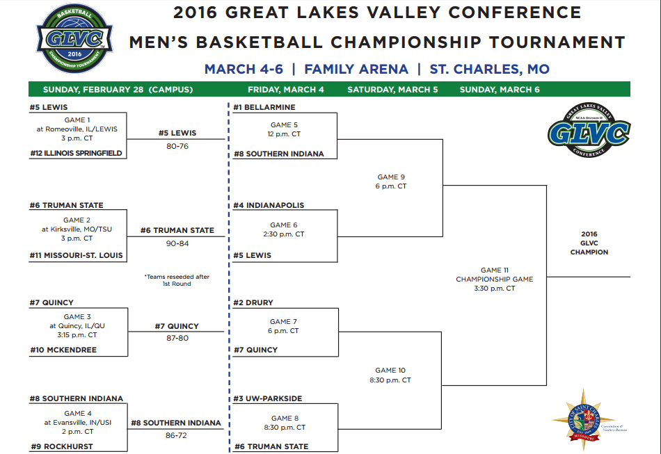 Mens Basketball GLVC bracket