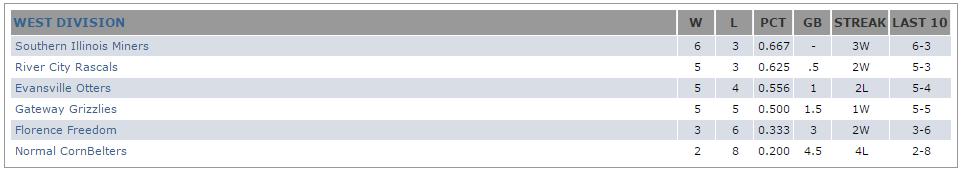frontier league standings