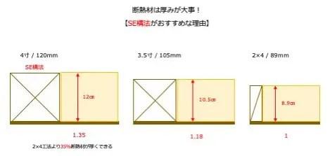 SE構法の断熱材