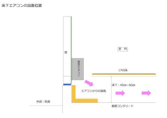 床下エアコンの設置位置の解説画像
