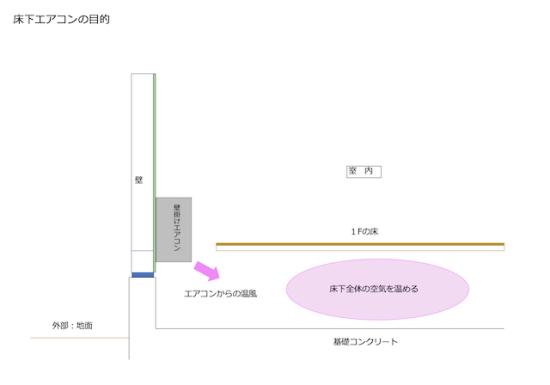 床下エアコンの目的の解説画像