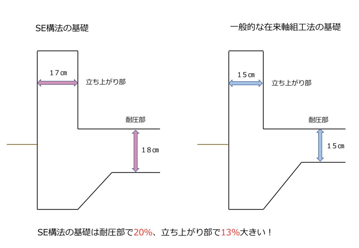 SE構法と在来工法の基礎比較画像