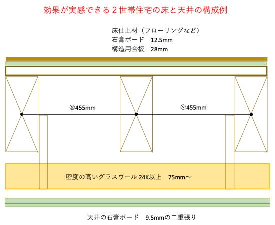 2世帯住宅の遮音対策の説明画像