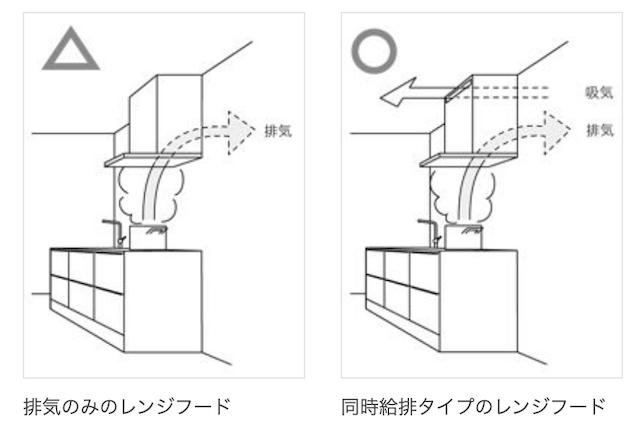 同時給排式レンジフードの概念の画像